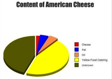 content of American cheese